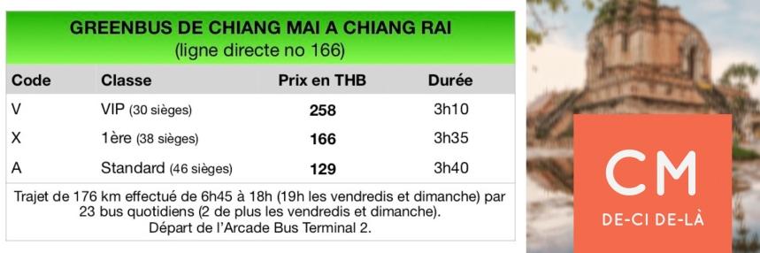 GreenBus - Chiang Rai direct - Récapitulatif CMDCDL
